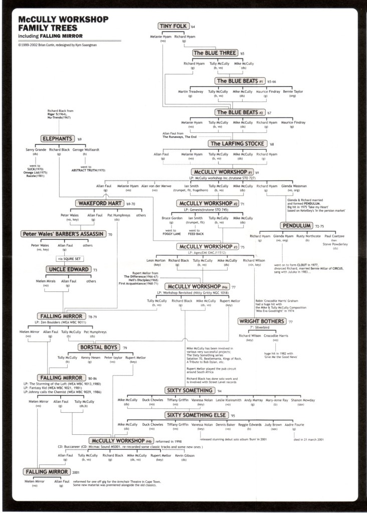 McCully Workshop Family Tree